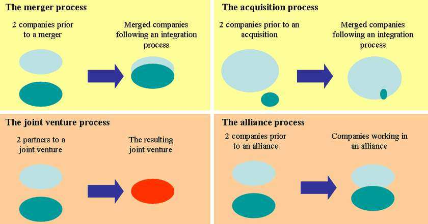 The Acquisition Method illustrated