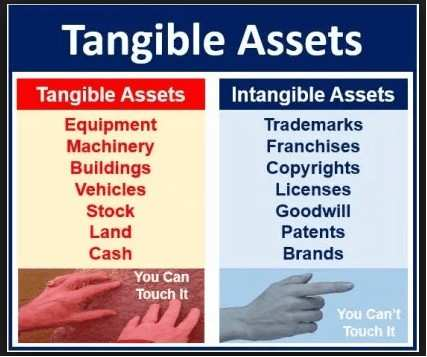 Assets as an element of financial statements