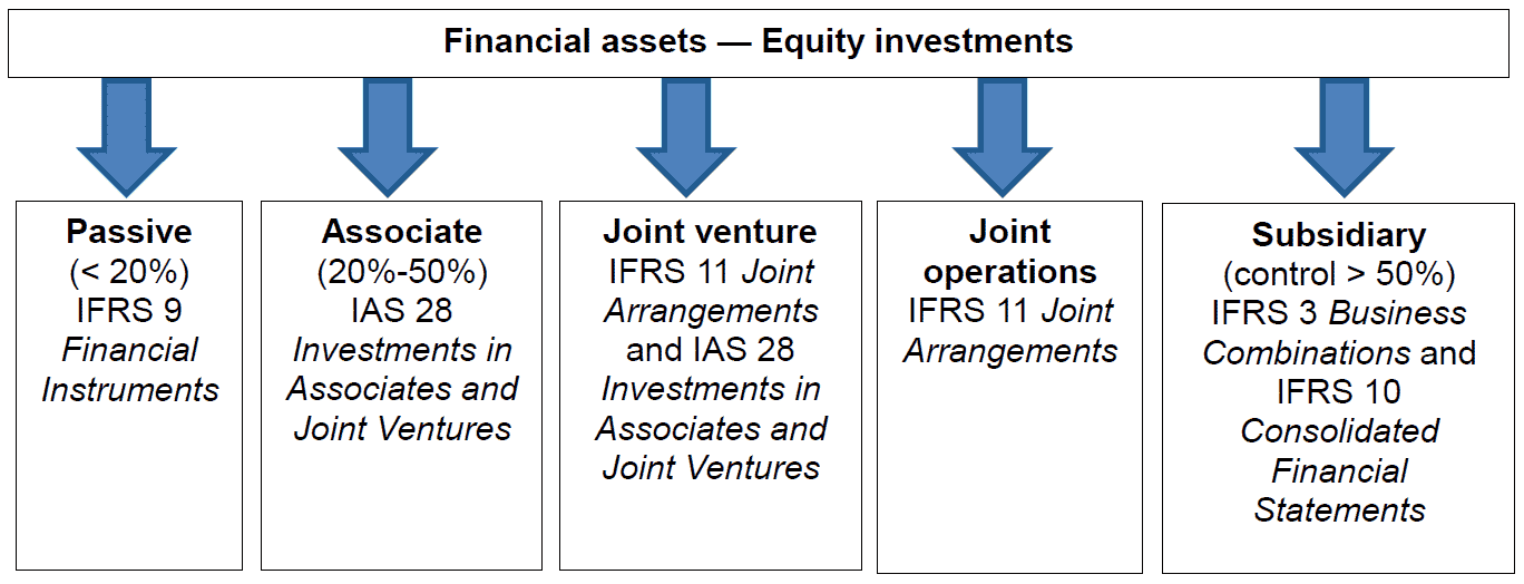 Investments in Associates and Joint Ventures