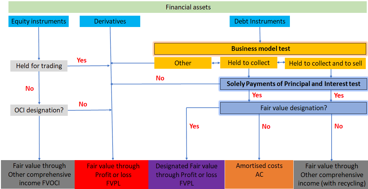 Classification and measurement of financial assets 2