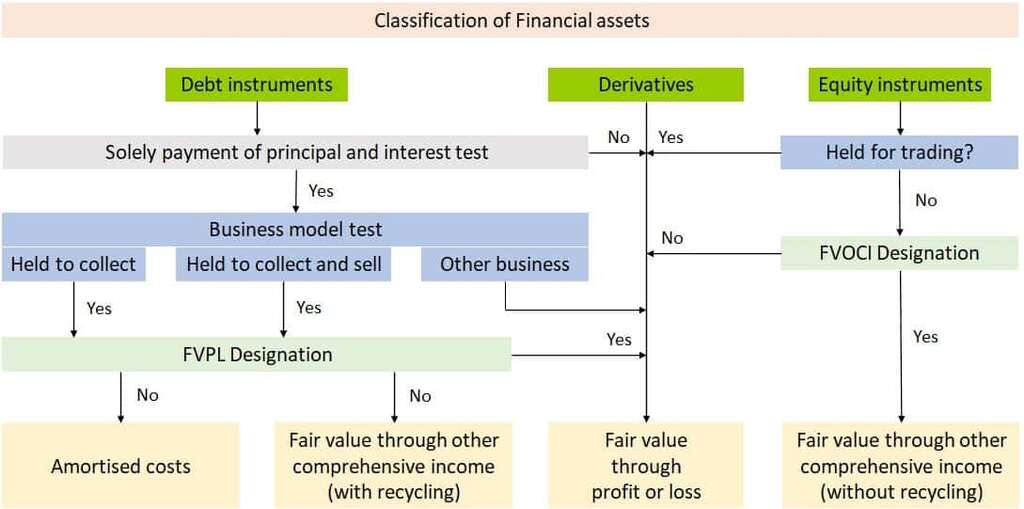 Classification of financial assets