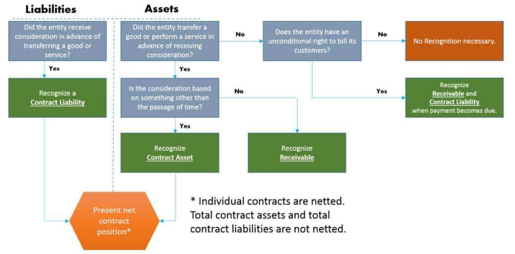Contract asset