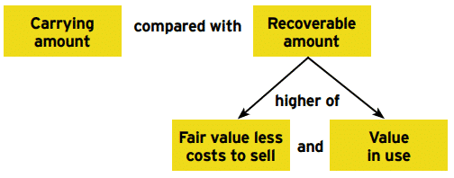 Determining recoverable amount