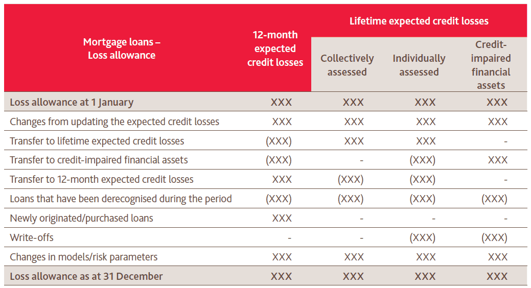 IFRS 7 Disclosures for IFRS 9 Financial instruments