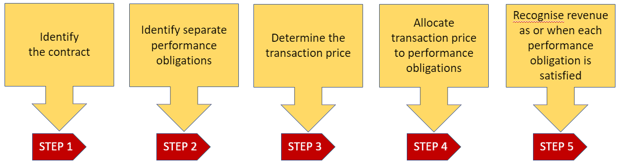 The perfect 5 step-by-step revenue model