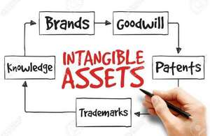 Intangible assets trade marks