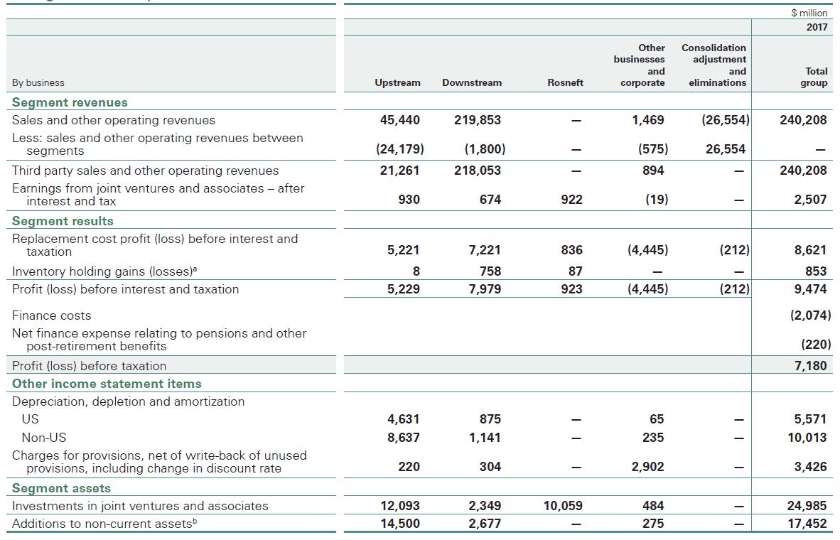 Disclosure of operating segments