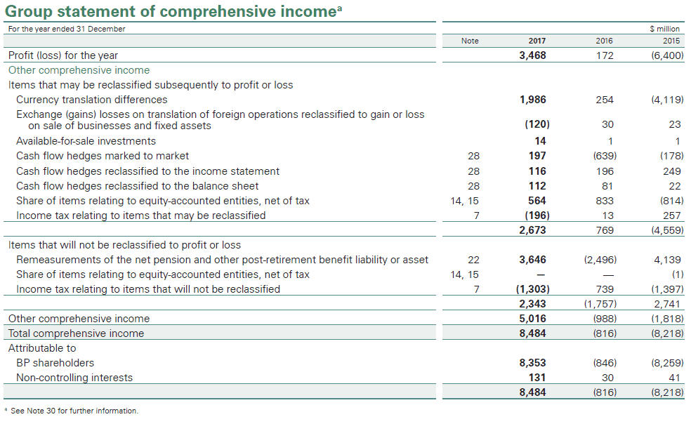 Where did Other Comprehensive Income come from