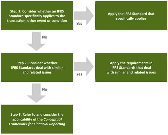 Selecting accounting policies