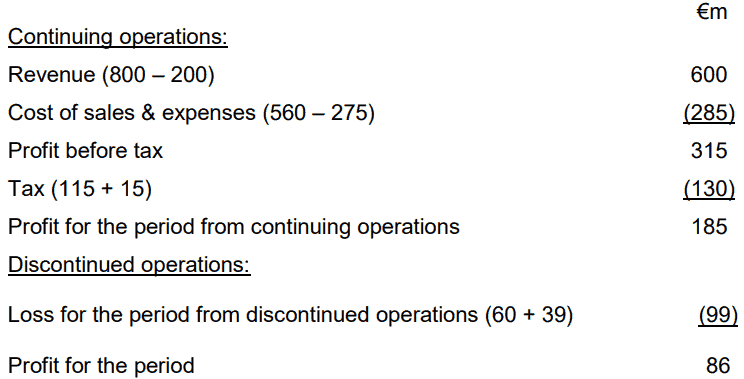 Presentation of discontinued operations