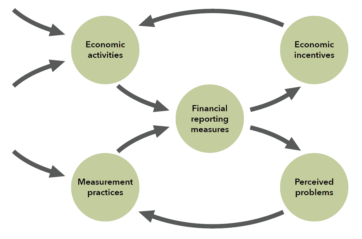 Assessing information quality for measurement