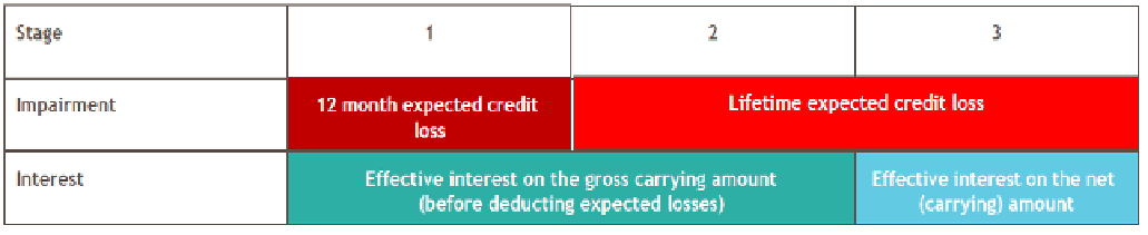 Expected Credit Losses