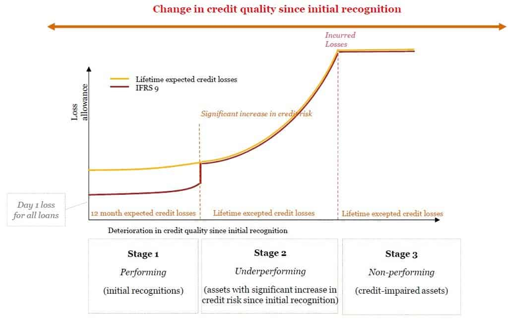 Lifetime expected credit losses