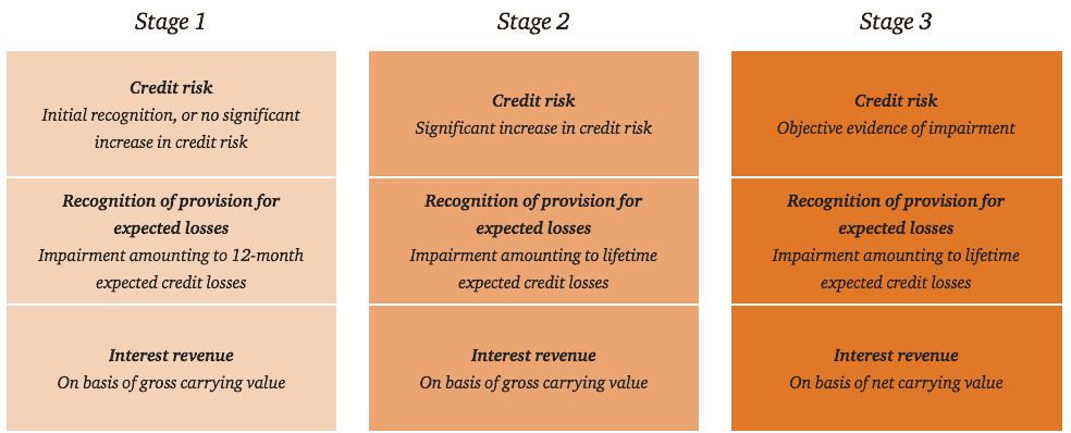 significant increases in credit risk,low credit risk financial instruments,payments 30 days past due presumption,increase in credit risk