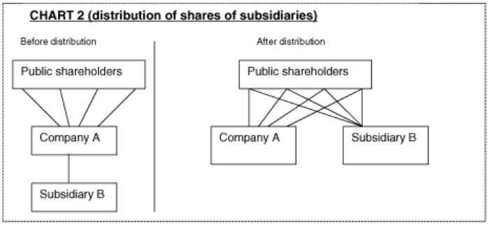 Distributions to owners Distributions to owners