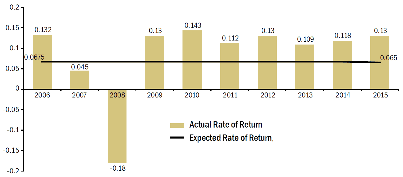 A Companys actual rate of return versus the expected rate of return or discount rate