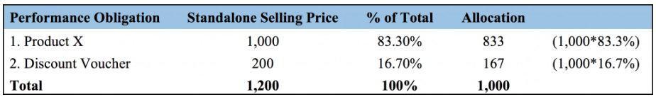 Allocation customer discount options