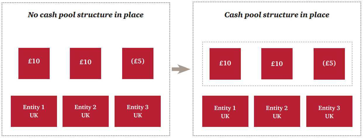 Cash pooling arrangements
