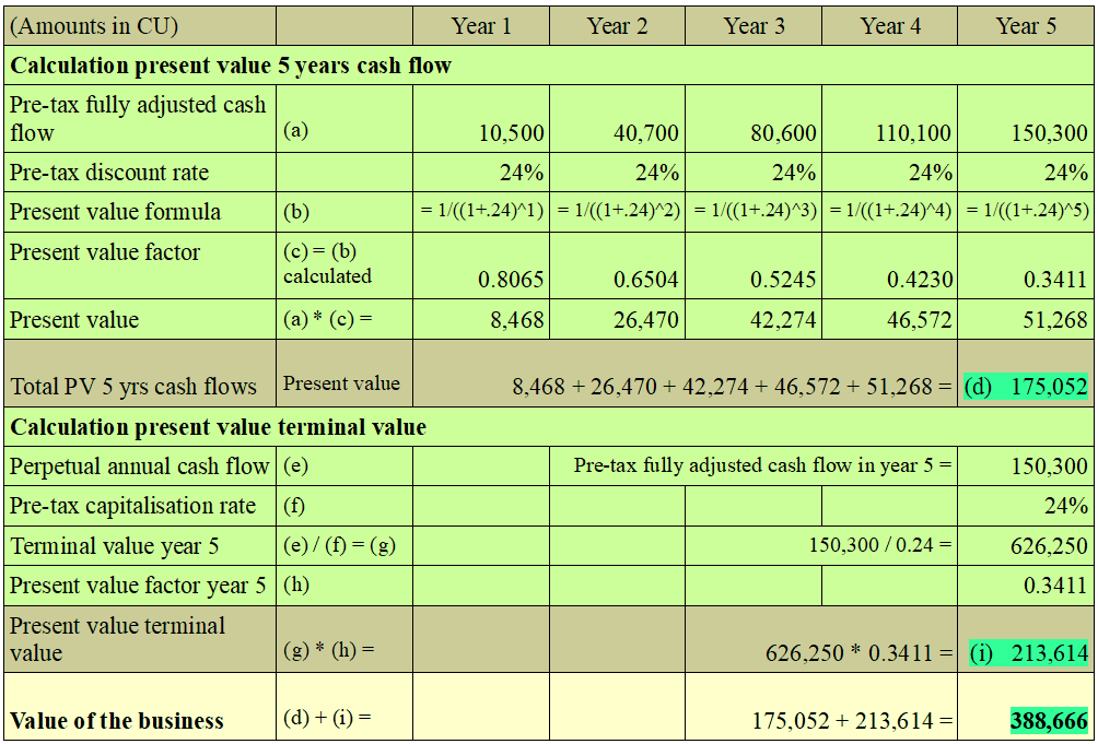 Discounted cash flow calculation table