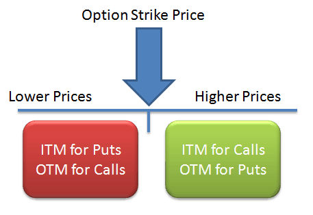 What is moneyness in the valuation of options