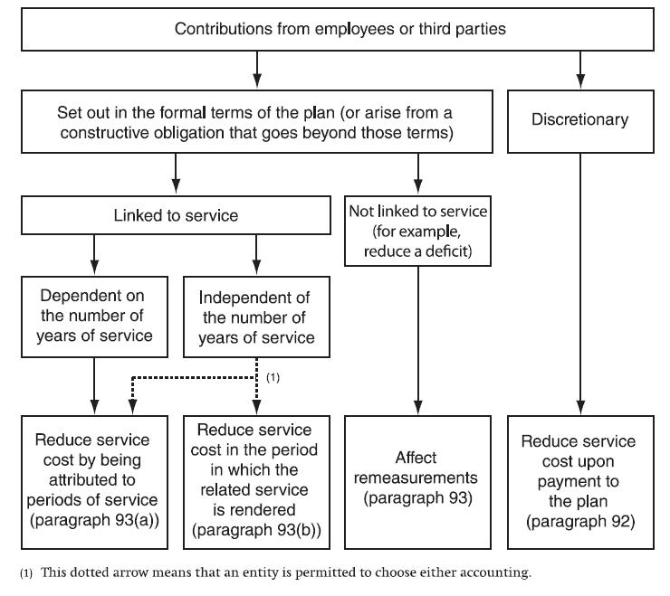 IAS 19 Appendix A Application Guidance