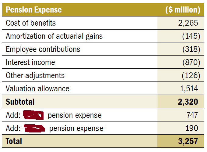 Determining annual pension expense