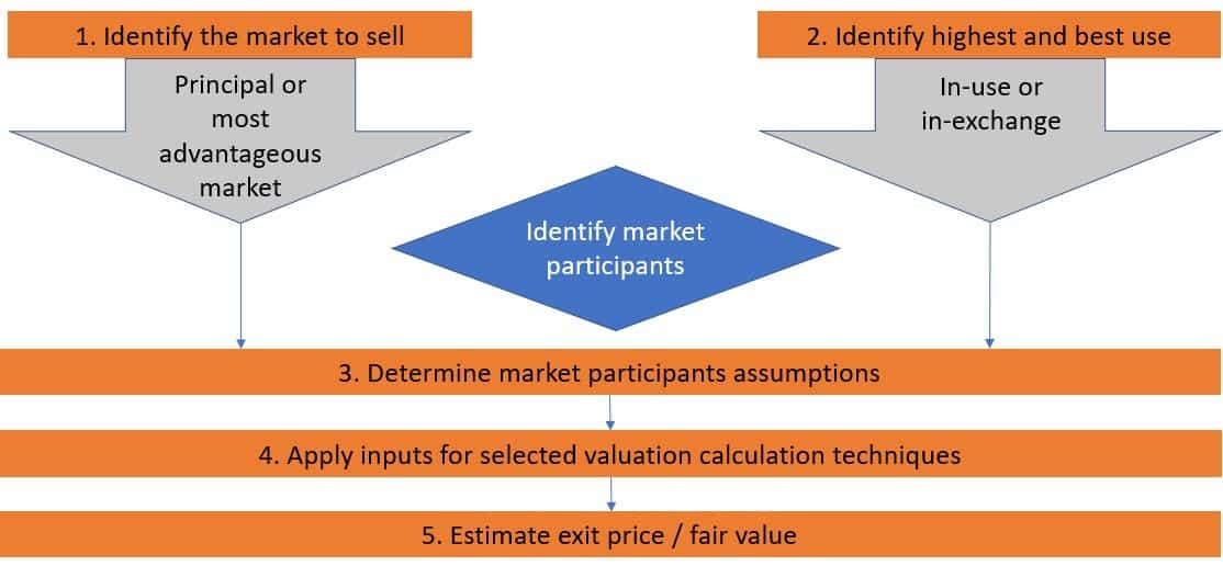 IFRS 13 fair value is exit price