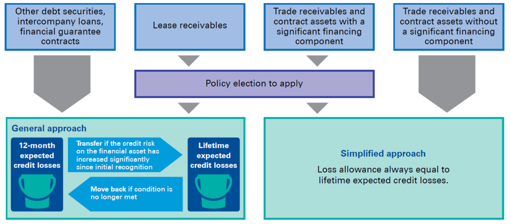 Impairment of investments and loans
