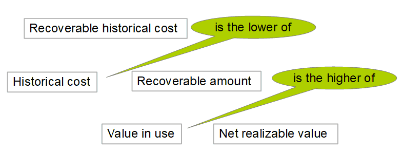 Recoverable historical cost tree