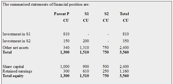 Allocation between Controlling and Non-controlling interest
