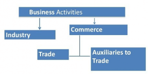 The 'relevant activities' of an investee
