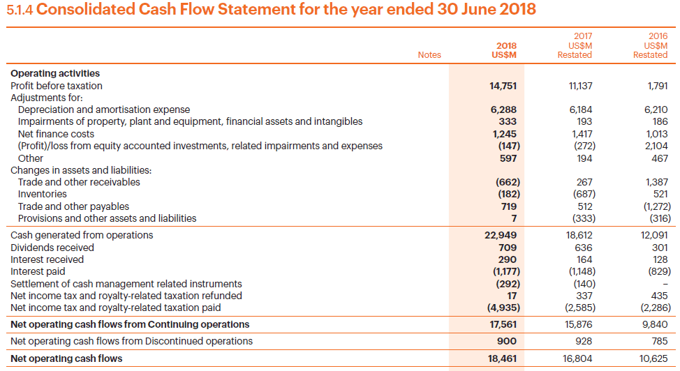 BHP Billiton consolidated operating cash flows 2018
