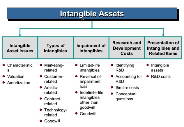 History of intangible assets