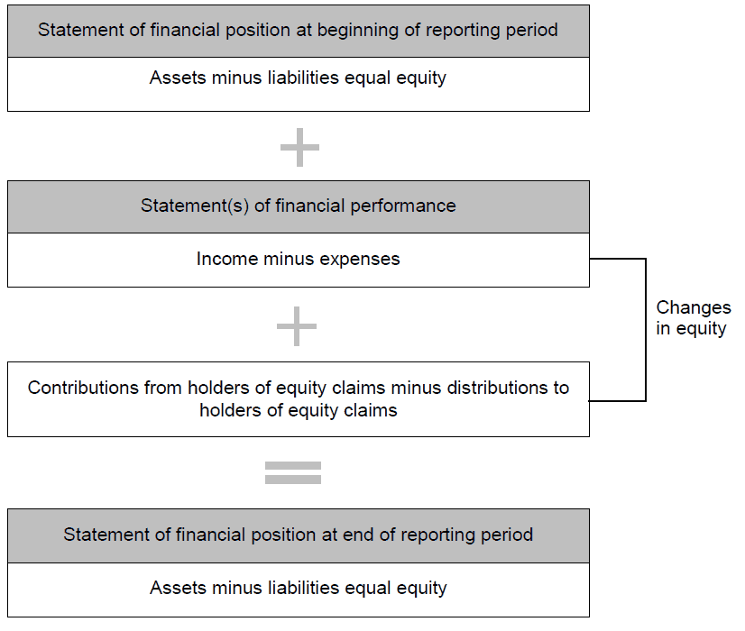 How recognition links the elements of financial statements