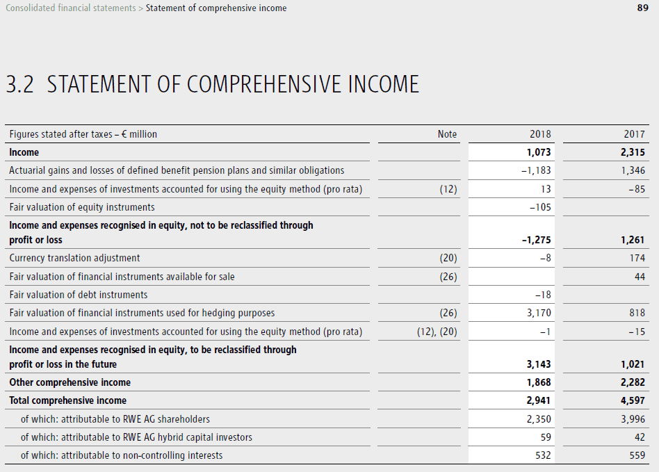 RWE Statement of comprehensive income 2018