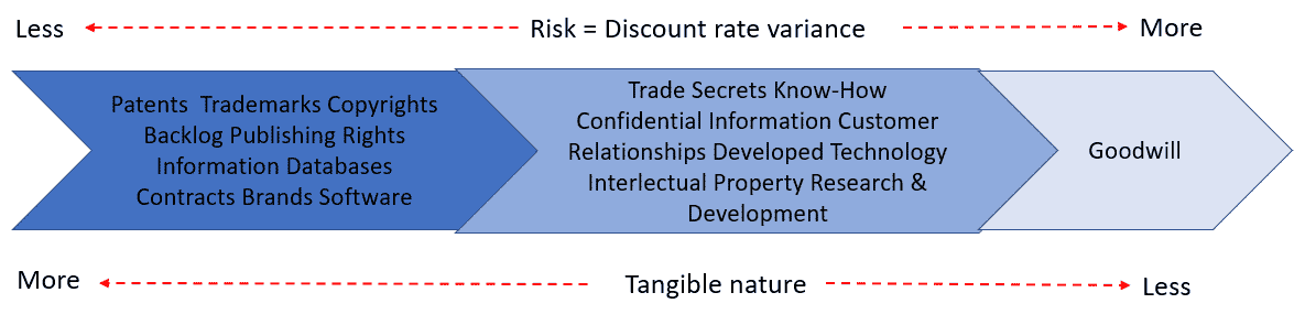 Discount rates for intangible assets