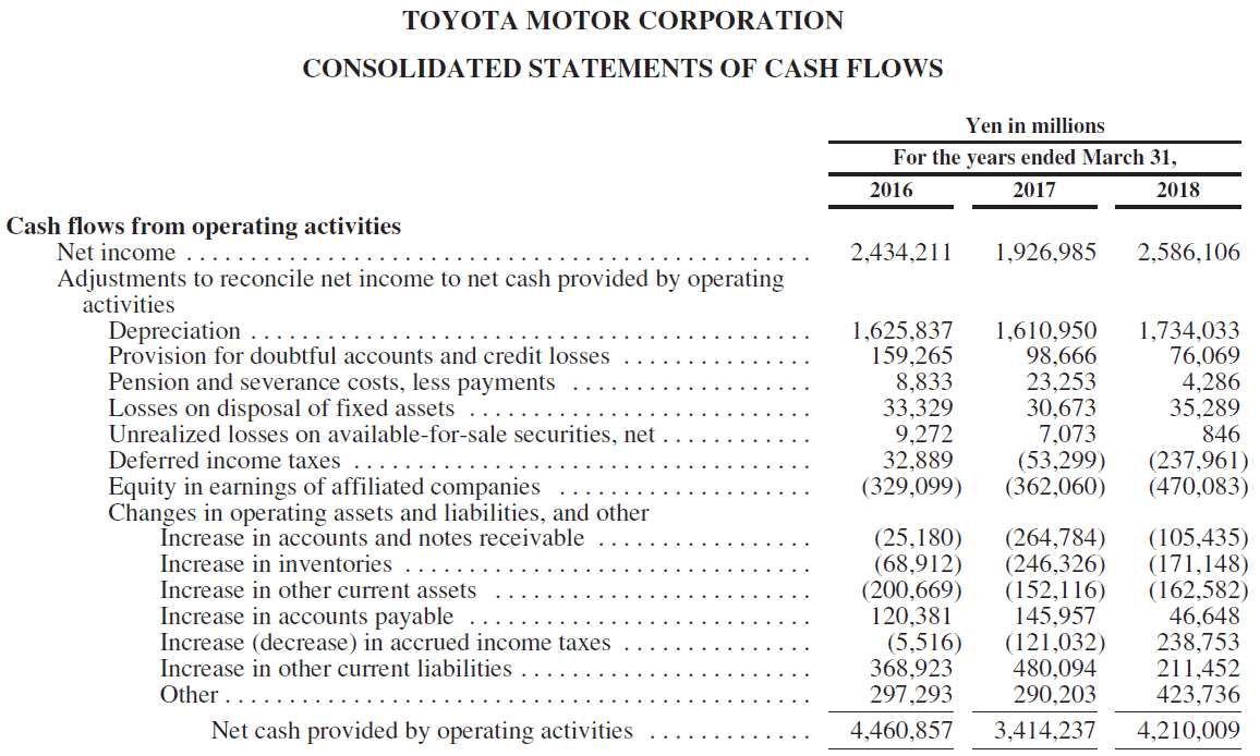 Toyota Consolidated cash flows from operatuing activities 2018