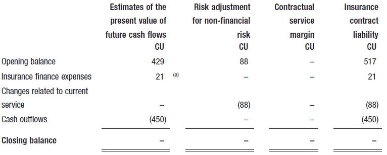 cash flows during the year to decide whether each change adjusts the contractual service margin