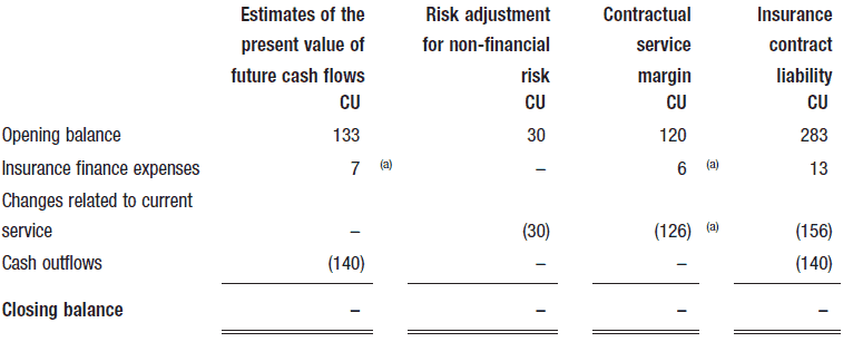 source of changes in the fulfilment cash flows during the year to decide whether each change adjusts