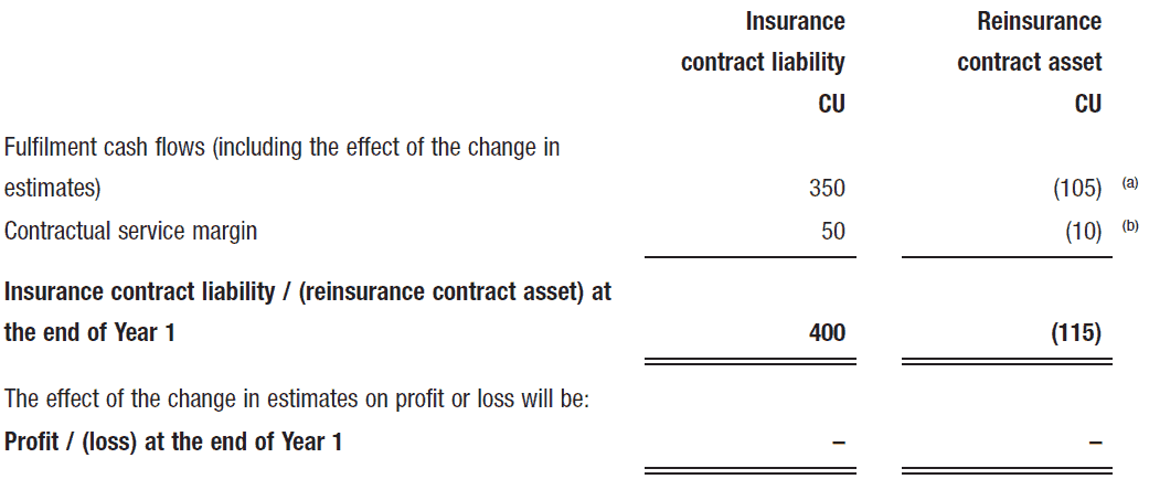 the insurance contract liability and the reinsurance contract asset as follows
