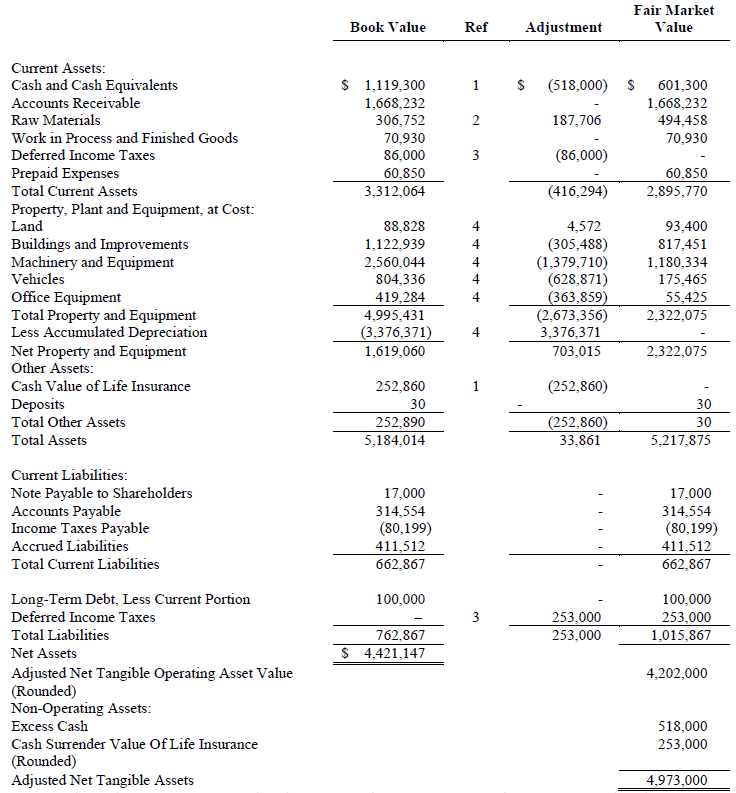 adjusted net asset method