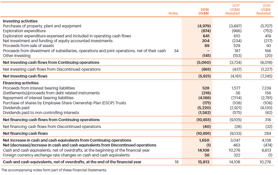 BHP Billiton consolidated financing investing and cash flows