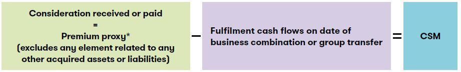 CSM insurance contracts business combinations