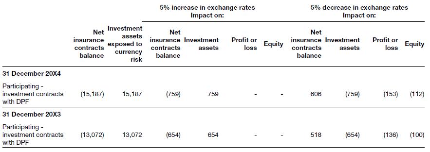 Sensitivity analysis to market risk