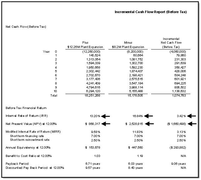 Differential cash flow method