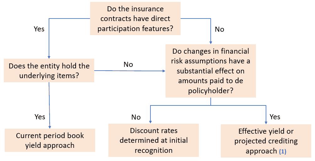 Disaggregating insurance finance result