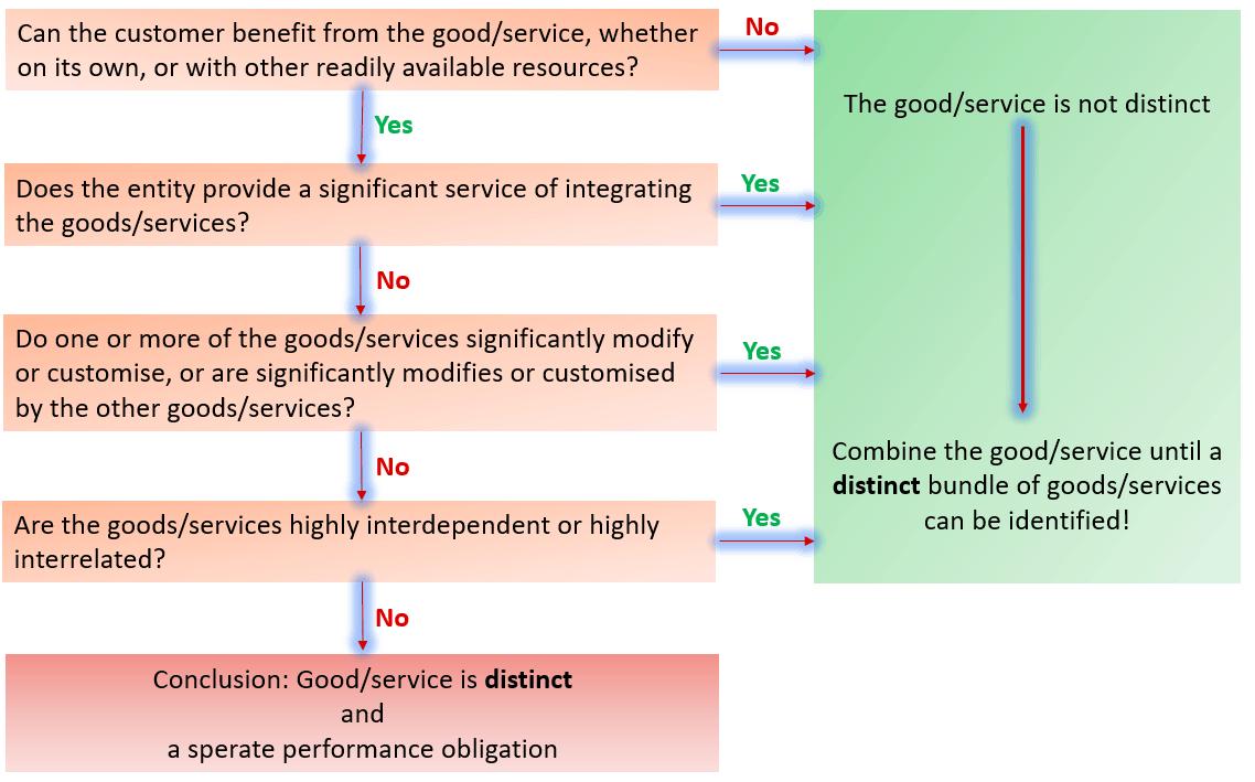 Distinct goods