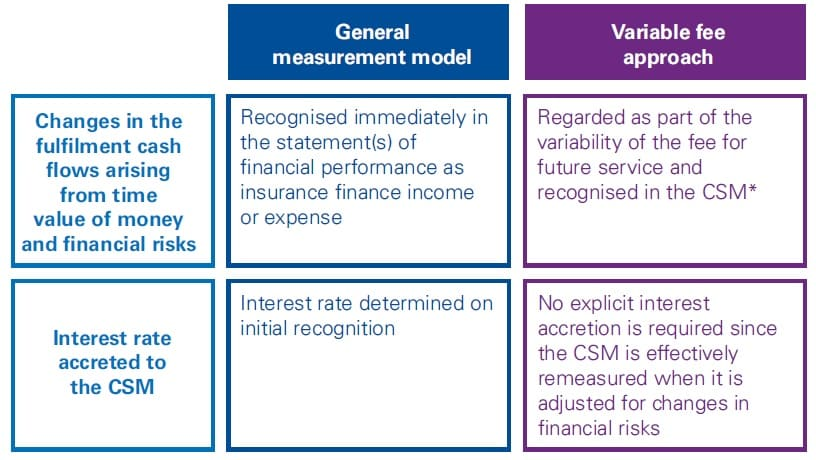 IFRS 17 General and VFA