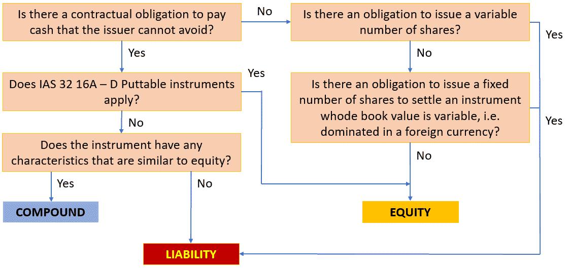 Convertible debt option reserve