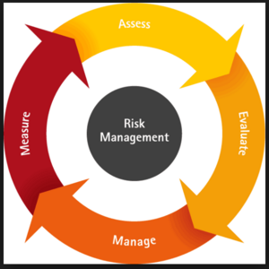 Risk components General requirements